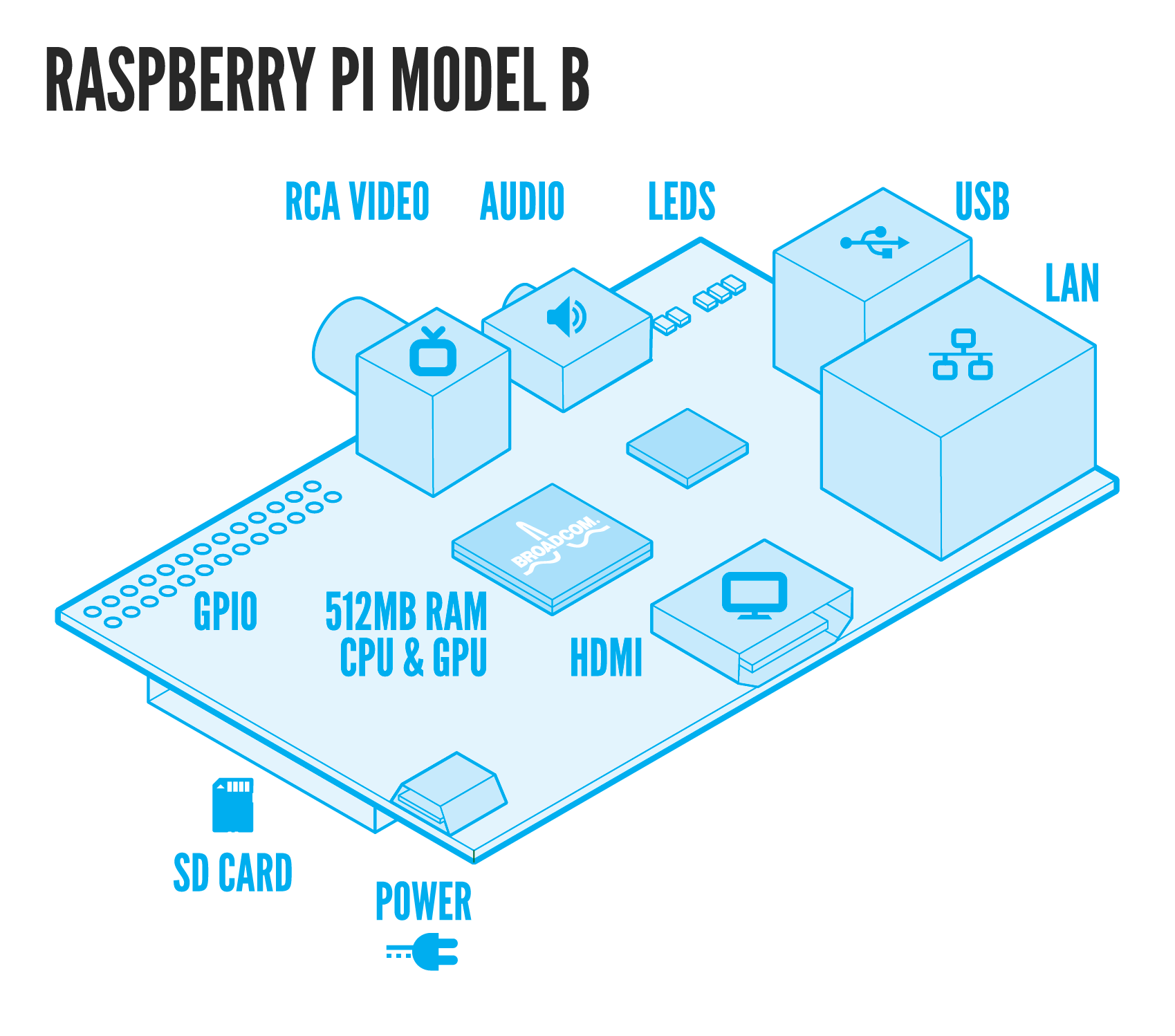 display - How do I connect Raspberry Pi to my TV? - Raspberry Pi ...