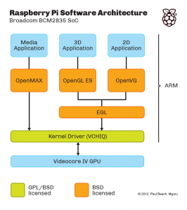 Architecture and Source 266x300 Raspbery Pi: todo el software  incluidos los drivers de Broadcom  ya es Open Source