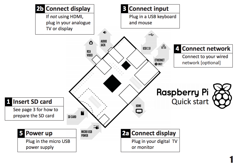 New Quick Start Guide Raspberry Pi