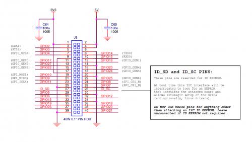 Model B+ GPIO diagram