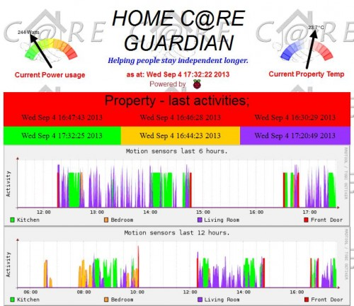 HomeCare Guardian screenshot, 2013