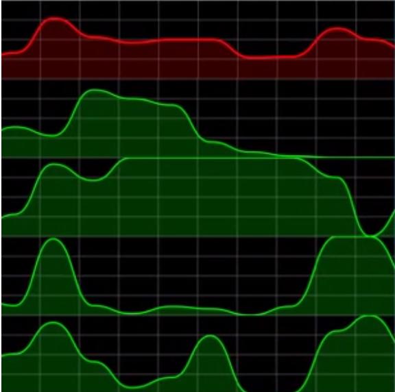 Visualising core load on the Pi 2 - Raspberry Pi