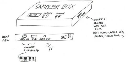 SamplerBox - drop-and-play sampler - Raspberry Pi