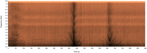 Spectrogram of marine traffic