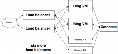 Diagram of the load balancers and back end hosts for the blog. We have more load balancers than back ends to cope with operating system downloads and package updates