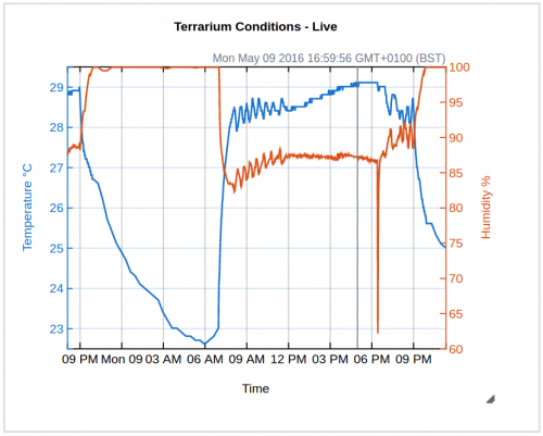 Line chart plotting terrarium temperature and humidity over a 24-hour period