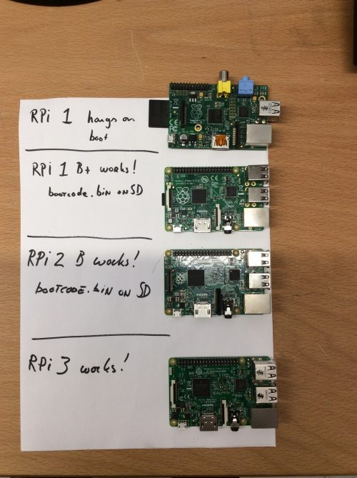 Pi 3 booting part II: Ethernet - Raspberry Pi