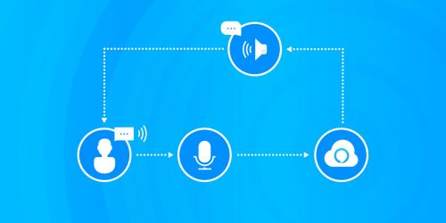 Diagram of the Amazon Alexa Voice Service
