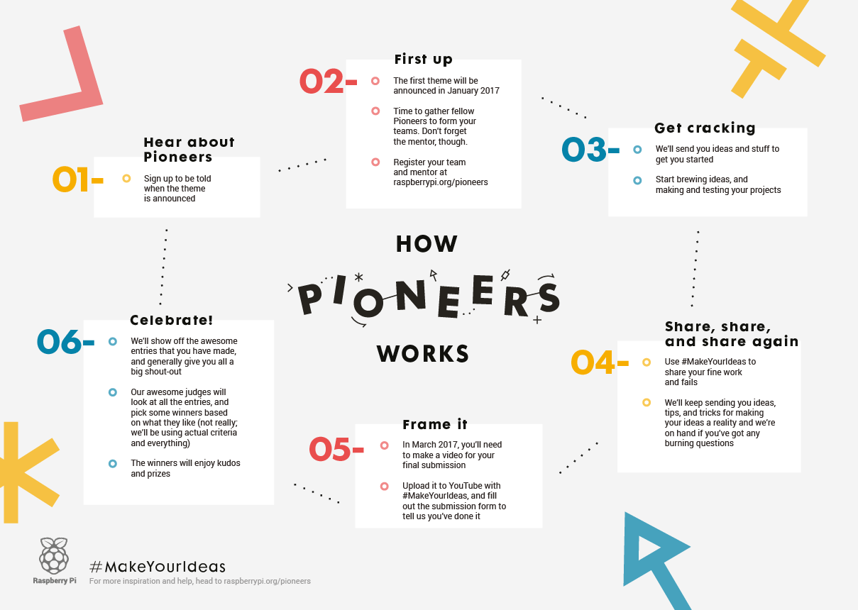 pioneers-process-poster-v2
