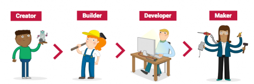 A cartoon showing the stages of the Raspberry Pi Digital Curriculum from Creator to Builder, Developer and Maker