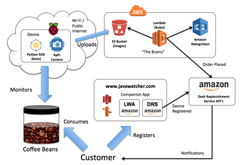 JavaWatch flow diagram
