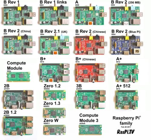 Raspberry Pi Family Photo 2017