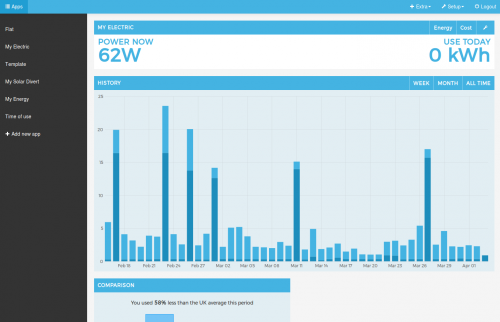 Screenshot: Emoncms Apps interface to emonPi home automation hub, with histogram of daily electricity use