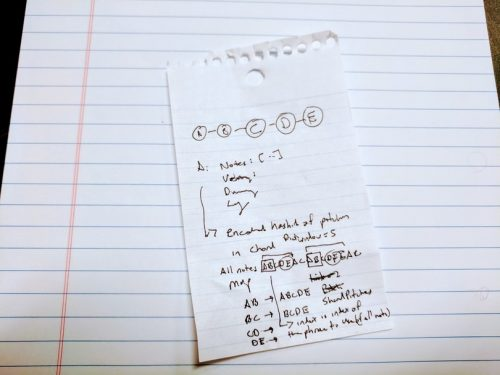 Paper notes for PianoAI algorithm
