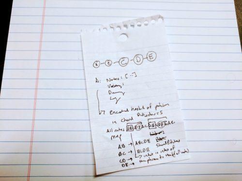 Paper notes for PianoAI algorithm