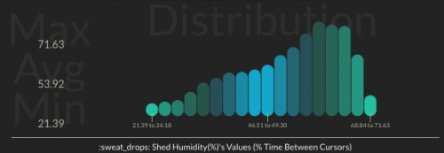 Humidity value distribution (May-Nov 2017) - Raspberry Pi Oracle Weather Station Initial State