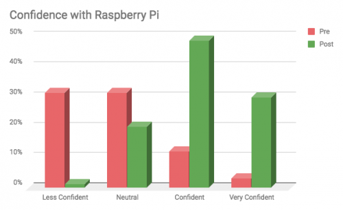 Raspberry Pi Picademy North America 2018