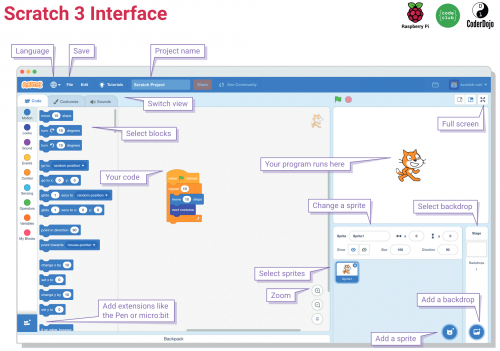 Scratch 3 interface with annotations