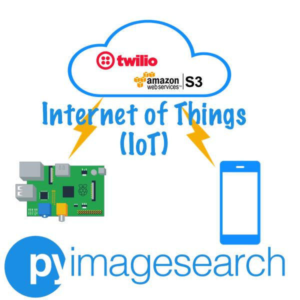 Aws Iot Raspberry Pi