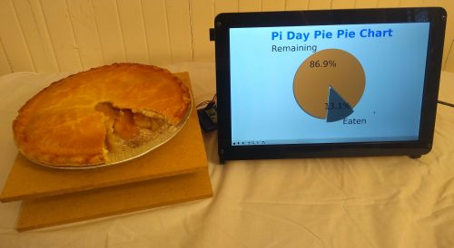 Pi-powered pie-consumption pie chart