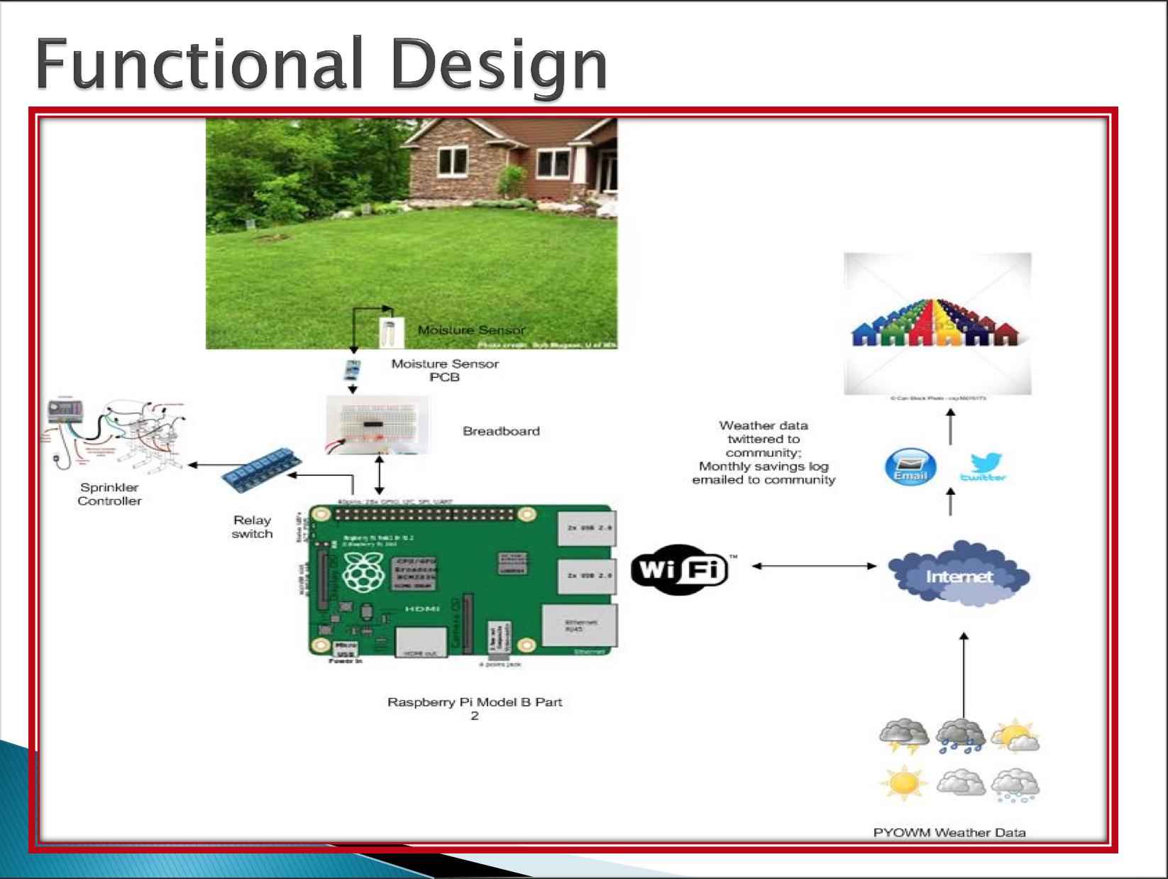 IoT community sprinkler system using Raspberry Pi | The MagPi issue