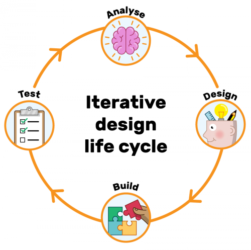 A diagram illustrating the iterative design life cycle with four stages: Analyse, design, build, test