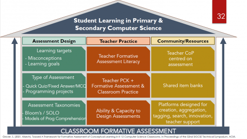 Shuchi Grover's framework for formative assessment