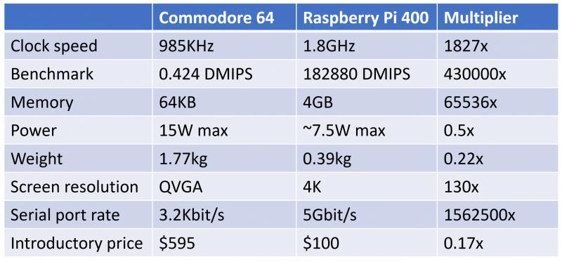 umair-akbar-C64 comparison 800x373 - Raspberry Pi 4 - New Paradigm in Computing