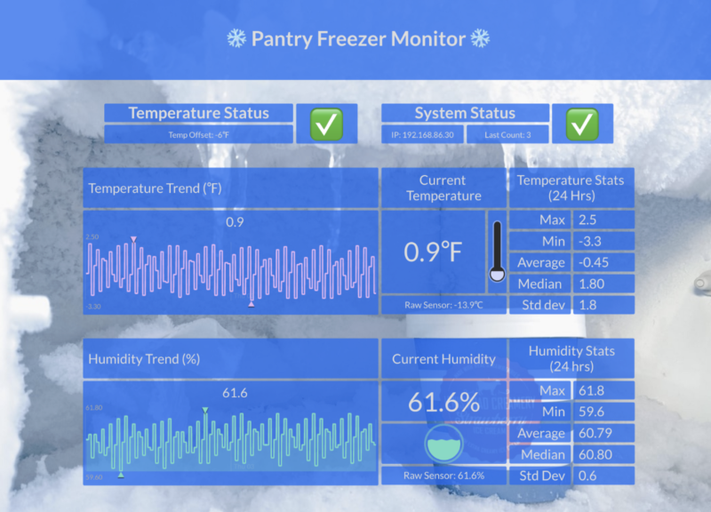 Screenshot of the temperature monitor