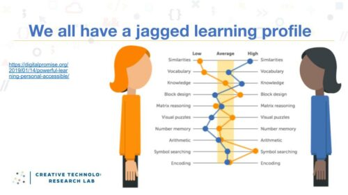A graph illustrating that all learners have jagged profiles of strengths and weaknesses that contribute to their level of academic success. Included are the following skills and topics: similarities, vocabulary, knowledge, block design, matrix reasoning, visual puzzles, number memory, arithmetic, symbol searching, encoding.