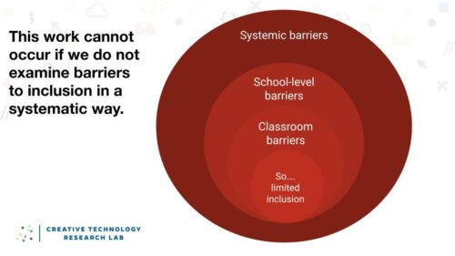 A venn diagram illustrating that the work to increase access to CS education for students with disabilities and others at risk for academic failure cannot occur if we do not examine barriers to inclusion in a systematic way. The venn diagram consists of four fully overlapping circles. The outermost is represents systemic barriers. The next one represents school-level barriers. The third one represents classroom barriers. The innermost one represents the resulting limited inclusion.