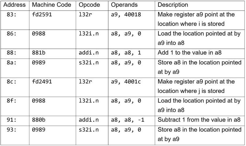 Figure 2 ESP32 Assembler table