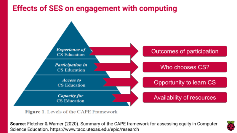 A diagram illustrating the CAPE framework for assessing computing education opportunities according to four aspects. 1, capacity, which relates to availability of resources. 2, access, which relates to whether learners have the opportunity to engage in the subject. 3, participation, which relates to whether learners choose to engage with the subject. 4, experience, which relates to what the outcome of learners' participation is.