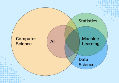 Venn diagram showing the overlaps between computer science, AI, machine learning, statistics, and data science.