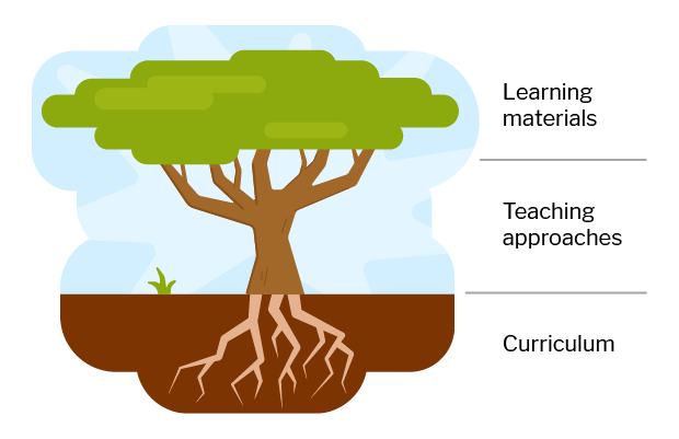 A tree with the roots labeled 'curriculum, the trunk labeled 'teaching approaches', and the crown labeled 'learning materials'.