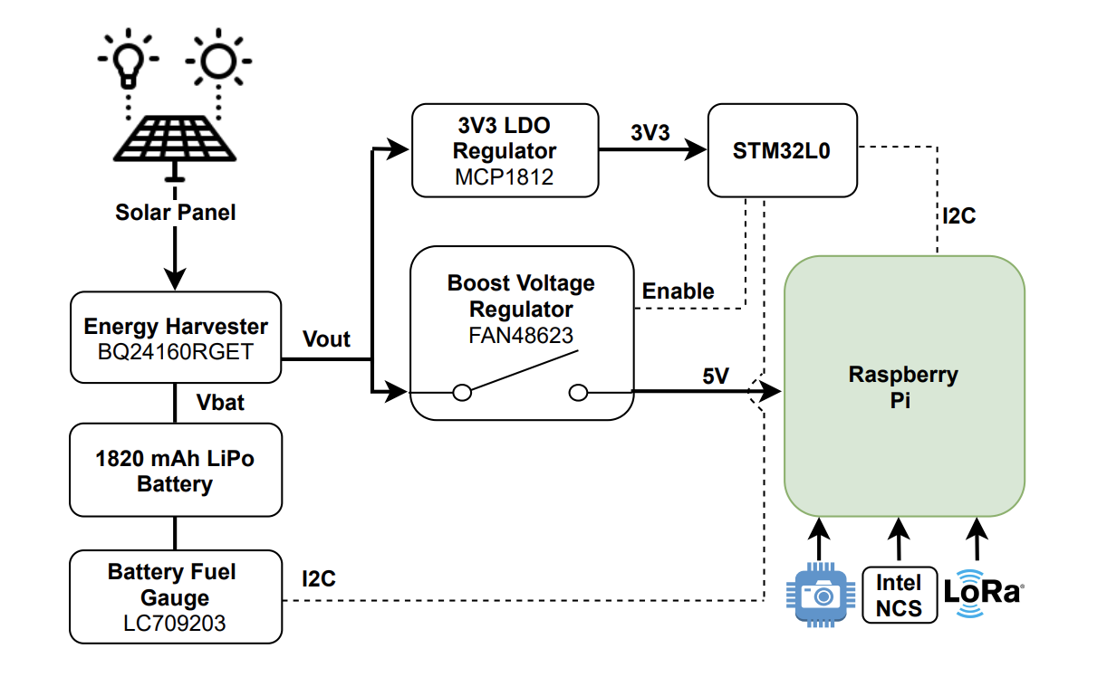 Fig. 2: Solar energy harvester and power management circuit schematic block.
