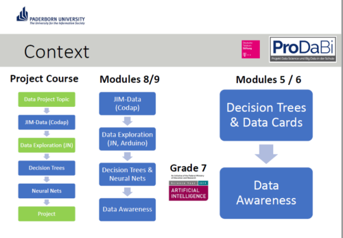 Learning modules developed as part of the ProDaBi project.