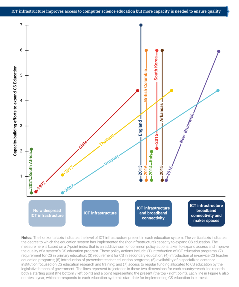 A graph showing the trajectory of 11 regions of the world in terms of computing education policy.